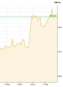 gold price jump 218x300 - Gold price jump