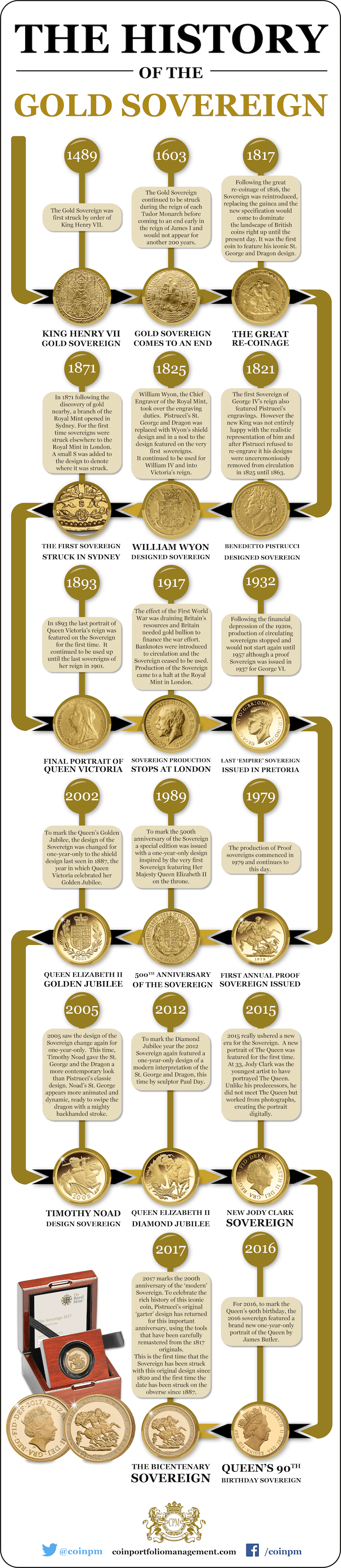 cpm sovereign infographic 650 - Released Today: The 2017 Bicentenary Sovereign