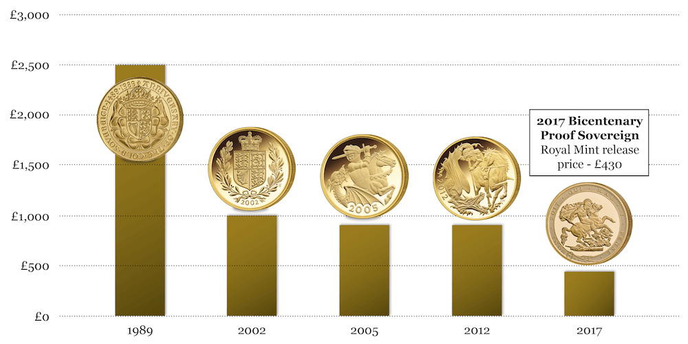 sovereign graph1 - Design changes - The guarantee for Sovereign collectability