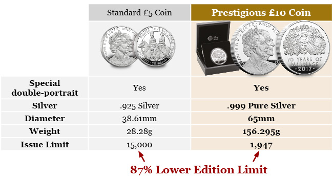 CPM UK 2017 Platinum Wedding Silver Proof 5oz Coin Email Banners2 - My top 3 recommendations for the biggest collecting event of the year