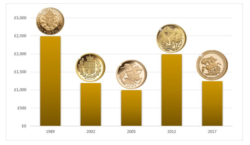 Most Collectible Sovereigns Blog Graph 3 CPM Prices Showing Coins Correct - Can you pick the most collectable Sovereigns from this graph?